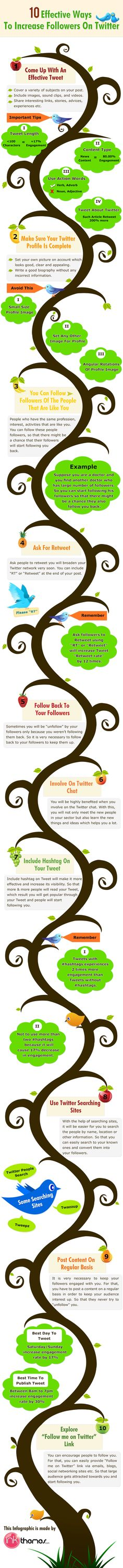 10 Effective Ways to Increase Twitter Followers and Build Your Business