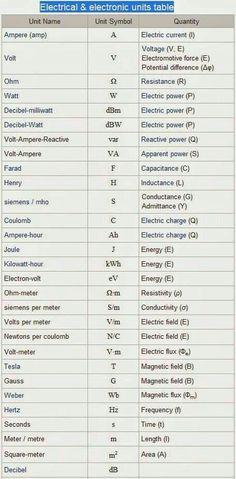 Tabella elettrica elettronica