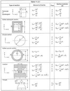 Mechanical Tips By Er Saurav Sahgal: Moment of inertia Geotechnical Engineering, Civil Engineering Design, Civil Engineering Construction, Architectural Engineering, Mechanical Engineering, Electrical Engineering, Physics Formulas, Structural Analysis, Mechanical Design