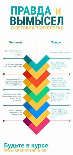 инфографика о детских психологах