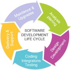 Software Development Life Cycle SDLC Phases   Business Model ...