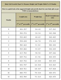 weight chart for infants