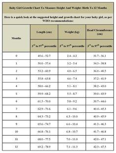 wt chart for infants