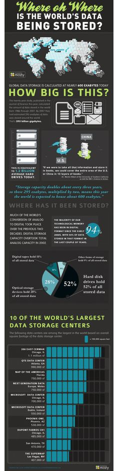 Where is the World's Data being stored? [Infographic] | #DataStorage #CloudComputing #Data #IT #Infographic |