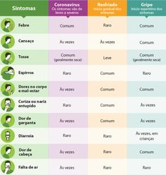 coronavirus-sintomas Crossfit, 1, Health, Blog, Instagram, Influenza Virus, Medicine, Dry Cough, Allergies