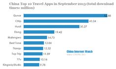 Top 10 travel apps in September 2013 were Qunar, Ctrip, Huoli, Elong, Mafengwo, Best Tone, Tianqu, Top Trip, 17u and KingwayStudio.  Read more: http://www.chinainternetwatch.com/4328/china-top-10-travel-apps-september-2013/