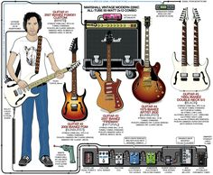A detailed gear diagram of Paul Gilbert's stage setup that traces the signal flow of the equipment in his 2008 guitar rig.