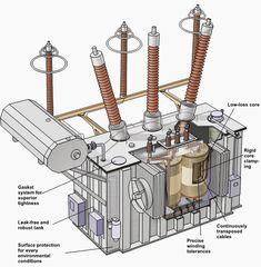 Electrical transformers are machines that transfer electricity from one circuit to another with changing voltage level but no frequency change. Home Electrical Wiring, Electrical Projects, Electrical Installation, Power Engineering, Electronic Engineering, Electrical Engineering, Diy Electronics, Electronics Projects, Electrical Transformers
