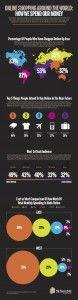 Infografía con el volumen de ventas online