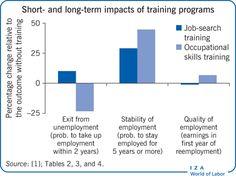 Impacto de los programas de aprendizaje en el empleo