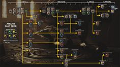 Player-created empires, player-driven markets, and endless ways to embark on your personal sci-fi adventure. Visual Aids, Eve Online, The Marauders, Battleship, Trials, Videogames, Infographic, Ships, Community