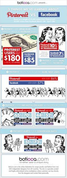 Pinterest genera el doble de beneficios al ecommerce que Facebook  via @loogic
