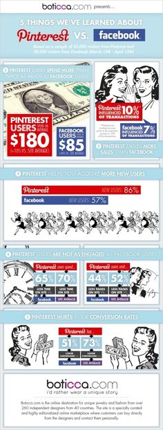 #Pinterest vs. #Facebook - #Infographic