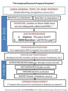 Argumentative research paper tips Research Proposal as displayed by Dr. Karen Kelsky of the McNair Scholars Program at the University of Oregon Dissertation Motivation, Dissertation Writing, Academic Writing, Essay Writing, Teaching Writing, Narrative Essay, Letter Writing, Study Skills, Writing Skills