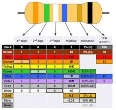 Resistor Color Code Calculation  Electronics    Circuits