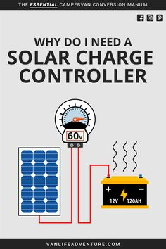 Why do I need to install a solar charger to my campervan solar power setup? Check out our super easy guide to see why you need to install a solar charge controller. Solar Collector, Solar Energy Projects, Off Grid Solar, Solar Installation, Solar Power System, Solar Charger, Diy Solar, Alternative Energy, Van Life