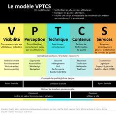 Qualité web : le modèle VPTCS, par Delphine Malassingne