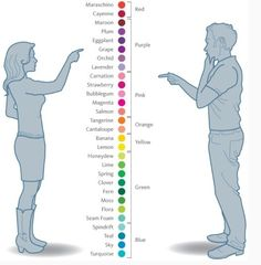 how men see color vs women: I know this is meant to be a joke - but I find it useful!