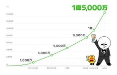 LINE, Japanese chat app hits 150 million users worldwide.