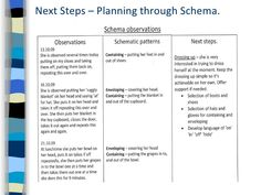 Image result for schemas in early years