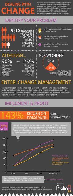 change-management-info.jpg (747×2000)