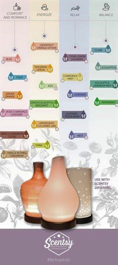 Scentsy's Diffusers and oils