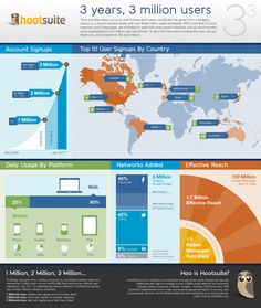 hootsuite 3 millones de usuarios