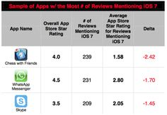 iPhone developers: Not optimizing for iOS 7 will cost you big $$$ Read more at http://venturebeat.com/2013/10/08/iphone-developers-not-optimizing-for-ios-7-will-cost-you-big/#ptHHiSsMmEOMZibG.99