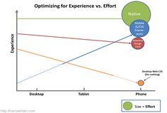 Blog article comparing responsive web design to mobile app development