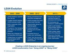 LEAN Organizational Leadership, Operational Excellence, Evolution, Coaching, Stress, Management, Business, Training, Store