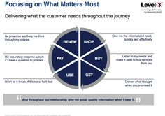 Each buyer is unique, but they usually have similar journeys. Consider four buyer's journey models to create relevant content – Content Marketing Institute Strategic Marketing Plan, Digital Marketing Strategy, Content Marketing, Online Marketing, Experience Map, Customer Experience, Customer Persona, Customer Journey Mapping, Focus On What Matters