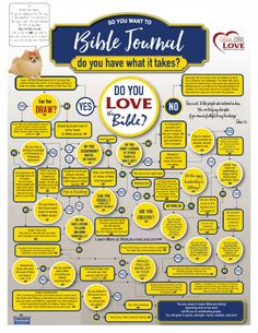 Bible Journal Infographic Internet linked to several sites, videos, and freebies to help you begin Bible journaling depending on how you answer the questions. IMPORTANT: download the PDF for the linked version for a TON of helps! #biblejournaling #freebie