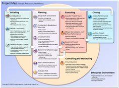 Microsoft Project 2010- Windows - Google Search