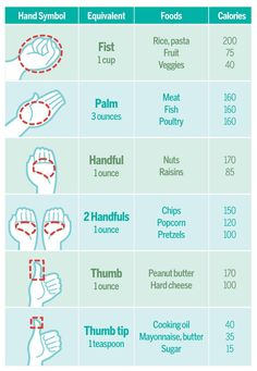 Use Your Hand to Estimate Food Portions