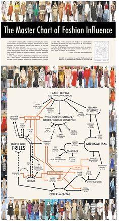 fashion infographic - Google Search