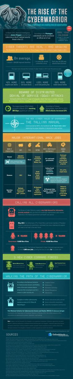 Rise of the cyber warrior: How cyber threats are creating new job opportunities [infographic] Computer Virus, Computer Technology, Digital Technology, Computer Science, Computer Hacking, Security Courses, Security Tips, Online Security, Cyber Ethics
