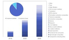 IDTechEx predicts that the graphene market will reach nearly $220 million by 2026.
