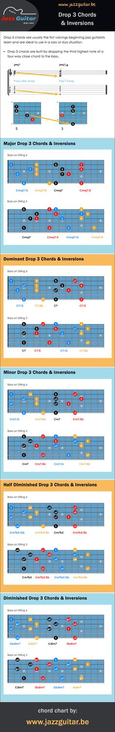 Drop 3 Chords & Inversions - The Jazz Guitar Blog