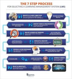 7-Step Process for LMS Selection [GRAPHIC] | LearnDash