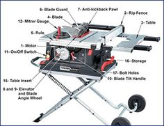 52 Best Table Saw Adviser Images Best Table Saw Table Saw Miter