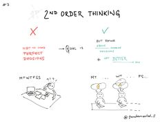 2ND ORDER THINKING part 2 This mental model deserves more attention therefore I'll share more important concpets in order to build solid foundation. Explore more on Farnam Street : https://www.farnamstreetblog.com/2016/04/second-level-thinking/