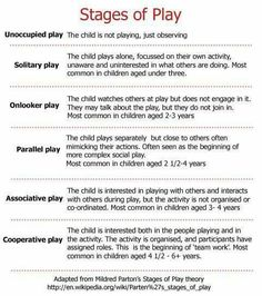 This is an outline of the stages of play. The stages of play help show the stages of creative and expressional development. Sorry if it doesnt fit. Play Based Learning, Learning Through Play, Early Learning, Reggio Emilia, Child Draw, Stages Of Play, Child Life Specialist, School Psychology, Psychology Notes
