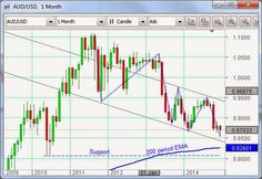 Aussie dollar downtrend continues | Victims of their own success?