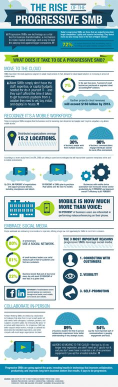 How is the cloud vital to a progressive SMB? [infographic] - Cloud Tech News #infographic