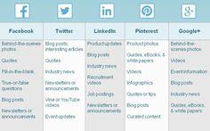 Que poster sur les différents réseaux sociaux ?