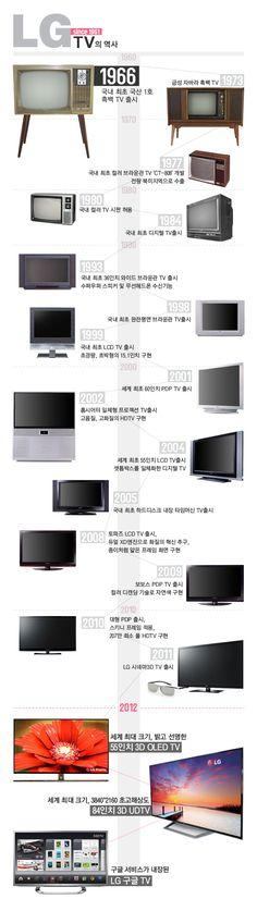 'LG TV 50년의 역사', 흑백 TV에서 3D 스마트 TV까지 :: LG TV Blog