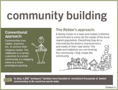 community building - Unconventional Wisdom - A sampling of the Rebbe's revolutionary teachings and initiatives - Impact