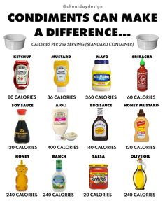 Best Condiments to utilize when you are trying to lose weight. Low calories dressings and condiments. Calorie Counting Chart, Food Calorie Chart, Low Calorie Recipes, Calorie Diet, Food Calories List, Chips Calories, Low Calories, Nutrition Food List, Fitness Nutrition