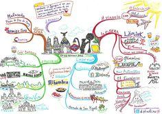 Madrid - Mind Map