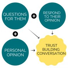 The foolproof formula for a trust-building conversation involves asking them questions and responding to their opinions, along with a bit of your own opinion. Find out more about this at dinowatt.com
